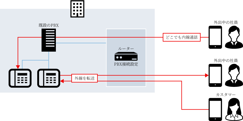 NTTドコモが提供するクラウド型電話ソリューション