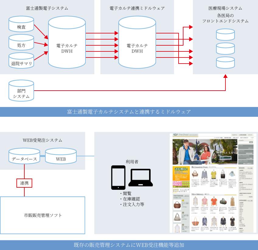 富士通製電子カルテシステムと連携するミドルウェア