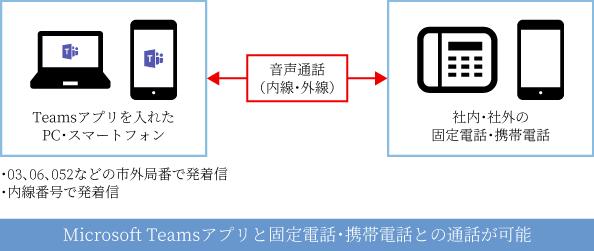 Microsoft Teamsアプリと固定電話・携帯電話との通話が可能